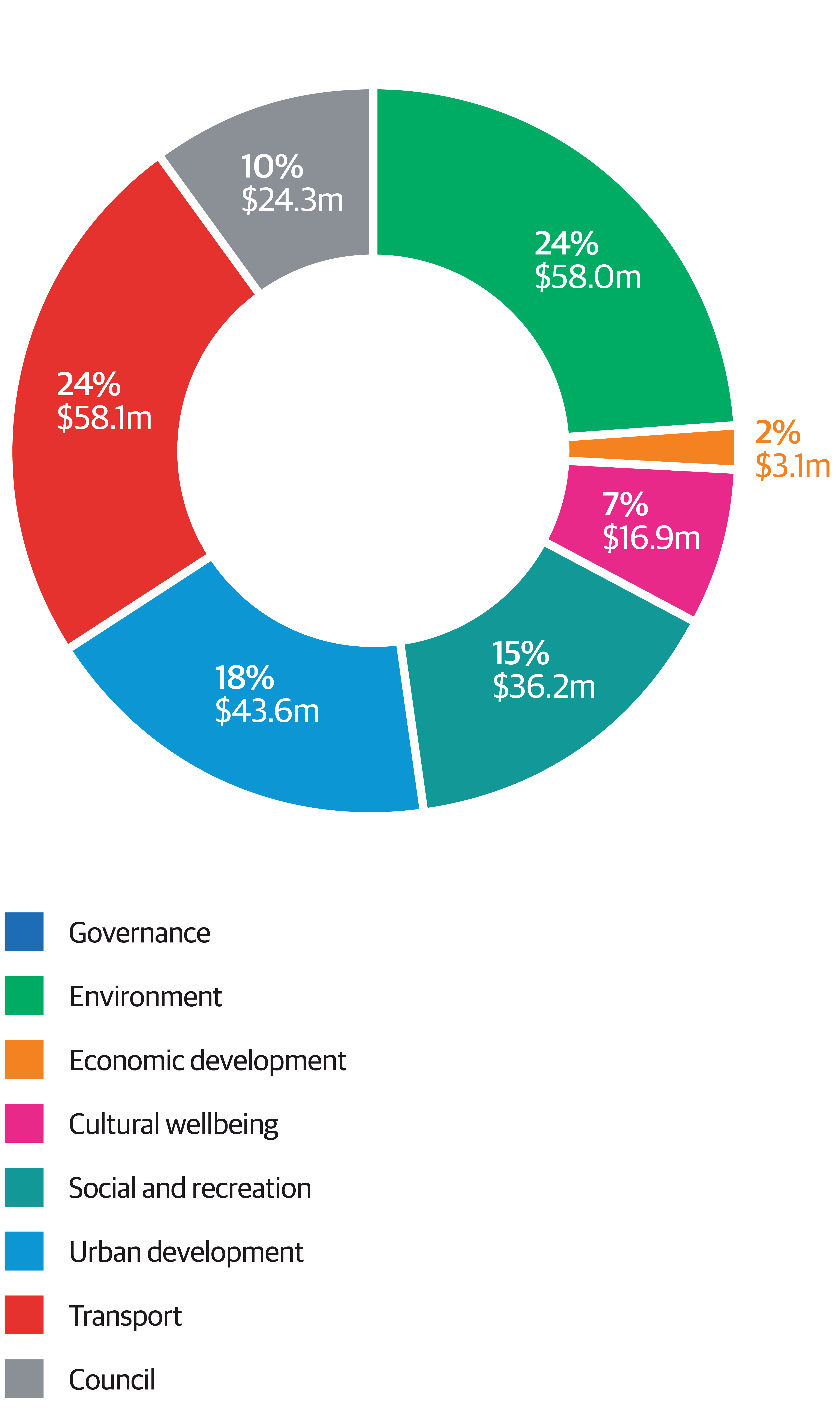 The graphic illustrates the proportion of planned capital expenditure in each of our activity areas. The biggest areas of capital expenditure are Environment, which includes the three waters, and Transport, each at 24 percent of the total capex of $240 million. Urban Development, Social and Recreation, and Council organisational projects follow at 18, 15 and 10 percent respectively. Arts and Culture, Economic Development, and Governance follow, each with 10 percent or less of total capital expenditure.
