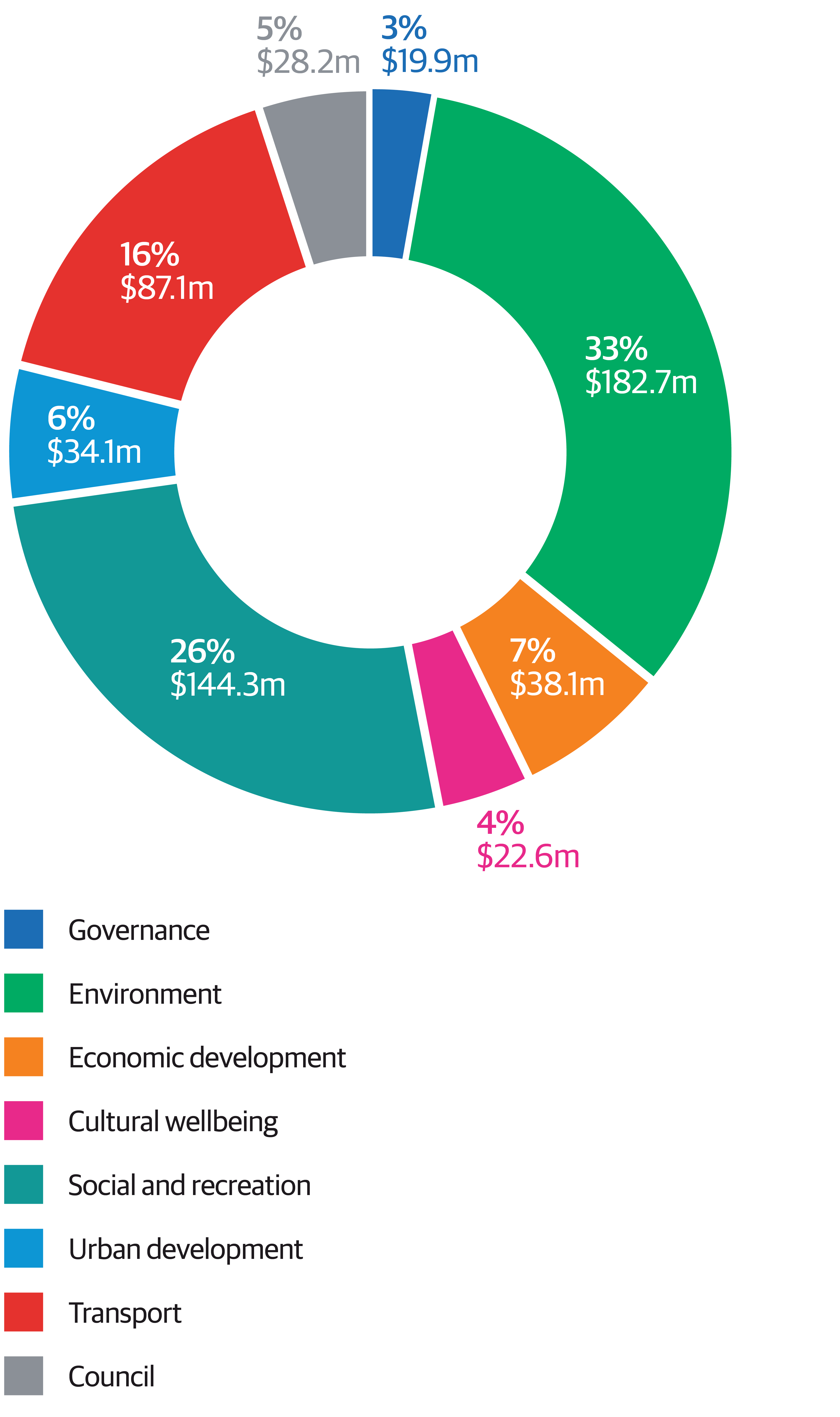 The graph illustrates the proportion of planned operational expenditure, excluding revenue, in each of our strategic activity areas. The biggest area of operational expenditure is Environment at 33 percent of the total gross opex of $557 million. Social and Recreation and Transport follow at 26 percent and 16 percent respectively. Economic Development, Urban Development, Council organisational projects, Arts and Culture, and Governance follow each with less than 10 percent of total operational expenditure.
